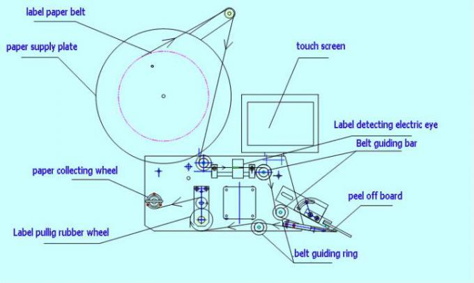 20-200 mm bred flad overflade Etikettapplikator med top- og bagsidemærkning
